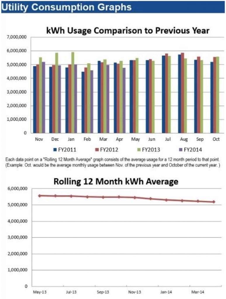 Utility Consumption Graphs